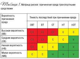 Оценка вероятности и последствий проектных рисков курсовая загрузить Оценка вероятности и последствий проектных рисков курсовая