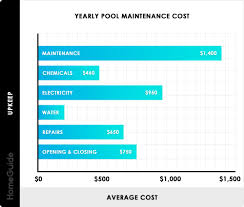 Household Maintenance List 2019 Pool Maintenance Costs Monthly Yearly Cleaning