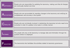 Raci F An Agile Tool For Taxonomy Maintenance Enterprise
