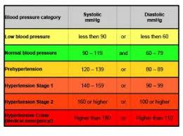 High Blood Pressure Risk Factors And Symptoms Health Station