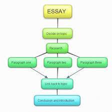 writing a rhetorical analysis essay co writing