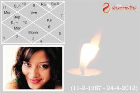 Chandal Yoga In Birth Chart Astro Analysis Of Sheena Bora Horoscope