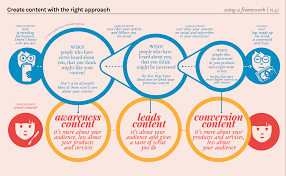 Joe Lesinacontent Marketing A Simple Guide On How I Do It Joe Lesina