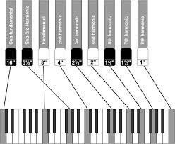 the hammond organ page the 256 000 000 combinations of settings or registrations are part of what gives the hammond it s great potential for individual artistic expression