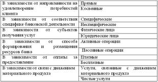 Курсовая работа Банковские услуги в Российской Федерации Косвенные или сопутствующие облегчающие или делающие более удобным предоставление прямых услуг без получения клиентом дополнительной прибыли клиринговые