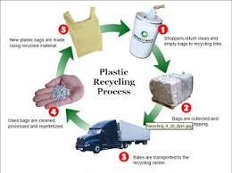 Challenges And Opportunities In Recycling Of Pet Plastic