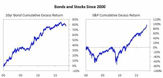 Bond Market Historical Chart Historical Returns Of Different Stock And Bond Portfolio