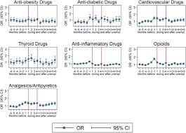 unemployment and initiation of psychotropic medication a case figure