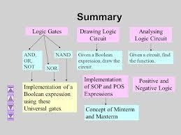 logic gate drawing dolgular com Dell Computer Wiring Diagram at Computer And Gate Wiring Diagram