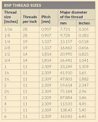 Bsp Standard Thread Chart Bsp Pipe Fittings A105n 316 Stainless Steel Threaded