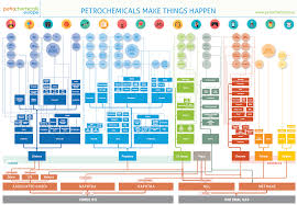 Petrochemical Products Chart Association Of Industry Analytics Petrochemicals Flowchart