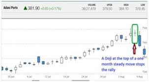 Top 5 Candlestick Patterns Traders Must Know Moneycontrol Com