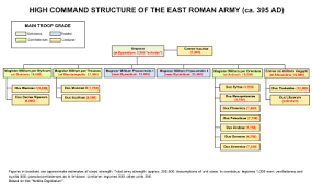East Roman Army Wikipedia