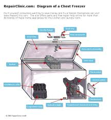 repairclinic com provides consumers zer maintenance and diagram of a chest zer
