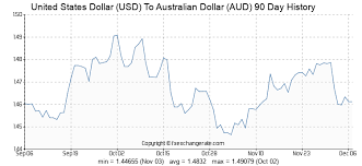 United States Dollar Usd To Australian Dollar Aud Exchange
