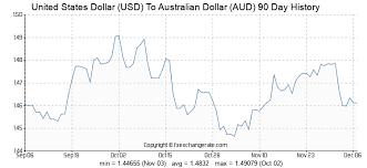 Aud Vs Usd Historical Chart United States Dollar Usd To Australian Dollar Aud Exchange