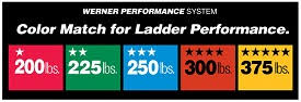 Ladder Ratings Chart Canada Werner How To Choose A Ladder