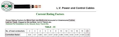 Derating Chart For Conduit Derating Factor For Lv Cables Iec Electric Power