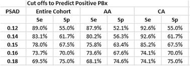 Psa Density Chart Pd35 11 Psa Density Performs Better In Caucasian Men Than In