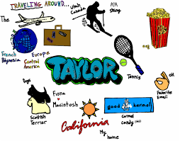 personal mind maps taylor silveira s digital portfolio the whole purpose of this project was to build and grow skills such as how mind mapping works organization of personal journey professional skills
