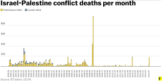 why is invading gaza vox ip conflict deaths total