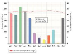 Rainforest Weather Chart Tropical Rainforest Tropical Rainforest Temperature Graph