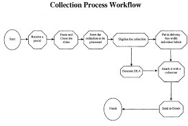 Medical Collections Process Flow Chartv Proverchugcant32s