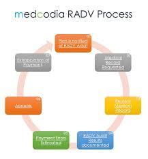 Coding Services Medcodia