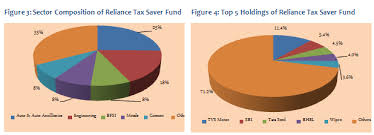Reliance Tax Saver Fund Growth Chart Real Estate News India Reliance Tax Saver Fund A Tax