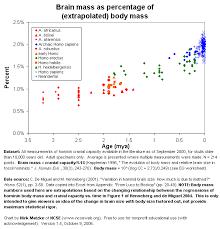 Hominin Chart Fun With Hominin Cranial Capacity Through Time Phylowiki