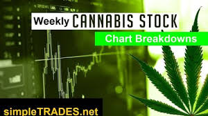 Ndev Stock Chart Here Are Some Less Popular Canadian Weed Stocks In Our