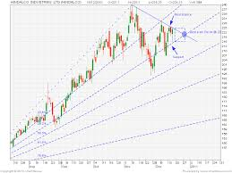 Centaur Investing Technical Stock Analysis Hindalco Price