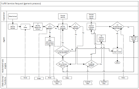 Service Request Call Flowchart Process Flow Chart Process