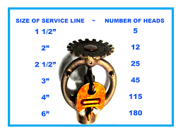 Sprinkler Pipe Schedule Chart New Fire Main Required For A Manhattan Renovation