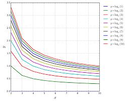 Svg Chart File Logarithm Chart Svg Wikipedia