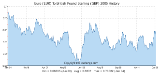 Pound Vs Euro Exchange Rate Chart Euro Eur To British Pound Sterling Gbp History Foreign