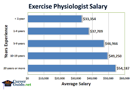 Careers With Exercise Science Degree Exercise Physiologist Salary Sports Medicine Salary