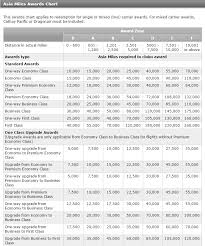 Cathay Pacific Miles Chart How To Book Cathay Pacific Asia Miles Awards