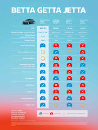 Vw Chart 2019 Vw Jetta Comparison Chart Utah Vdub Nation