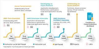 Cloud Architecture Cloud Architect Aws Azure Masters Program Training Simplilearn