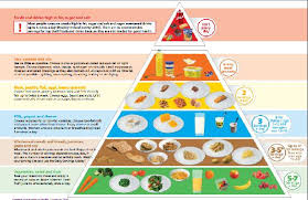 Food Not To Eat For Diabetes Type 2 Food Chart For