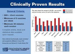 Client Benefits Biosound Healingbiosound Healing