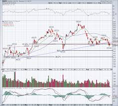 Amazons Stock Chart Could Be Pointing To A Correction