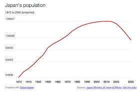 Japan Population Chart How Feminism Could Save Japan From Demographic Doom Vox