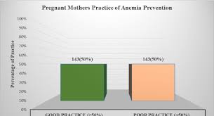 Anemia Chart Bar Chart Showing The Level Of Respondents Practice
