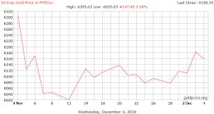 Gold Price Malaysia Chart Gold Price Malaysia