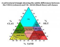 Different Soils How They Affect Foundations