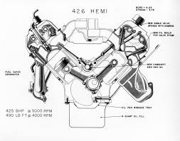 From Elephant to Hellcat: The Evolution of the HEMI® V8