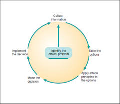 Ethical Decision Making Models Ethical Decision Making Models Ethics In Dentistry Part Iii