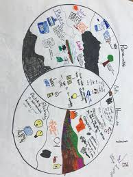 Compare And Contrast Renewable And Nonrenewable Resources Venn Diagram James Butler Jbutlervbcps Twitter